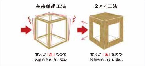 耐震性・耐火性・遮音性・断熱性に優れたツーバイフォー工法